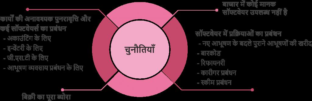 Challenges-Hindi