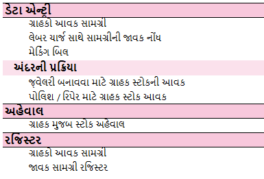 Job-Work-Management-Gujarati