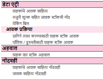 Job-Work-Management-Marathi