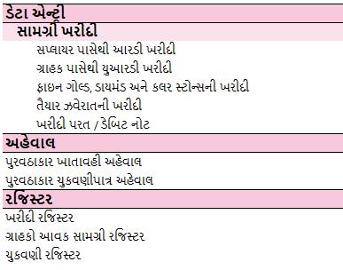Purchase-Management-Gujarati