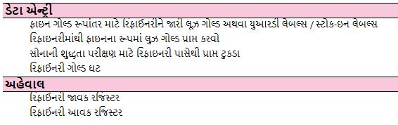 Refinary-Process-Management-Gujarati