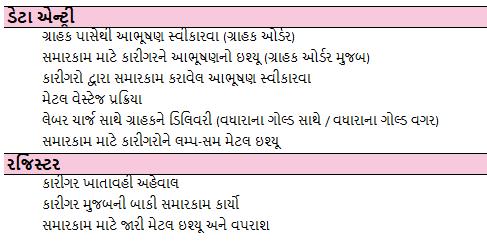 Repairing-Process-Management-Gujarati